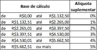 Prefeitura de São Paulo só dá reajuste se houver reforma da previdência
